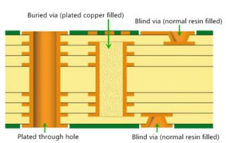 blind and buried vias image